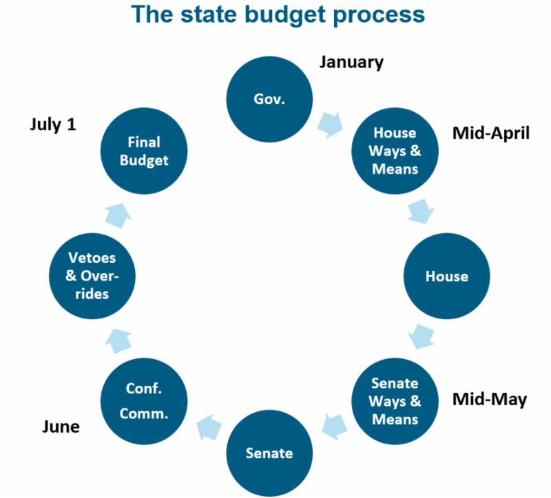 MassBudget: Five Things to Look for in the FY2020 Budget