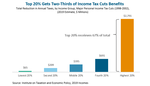 MassBudget: Decades-Old Tax Cuts Now Exceed $4B in Lost Revenue
