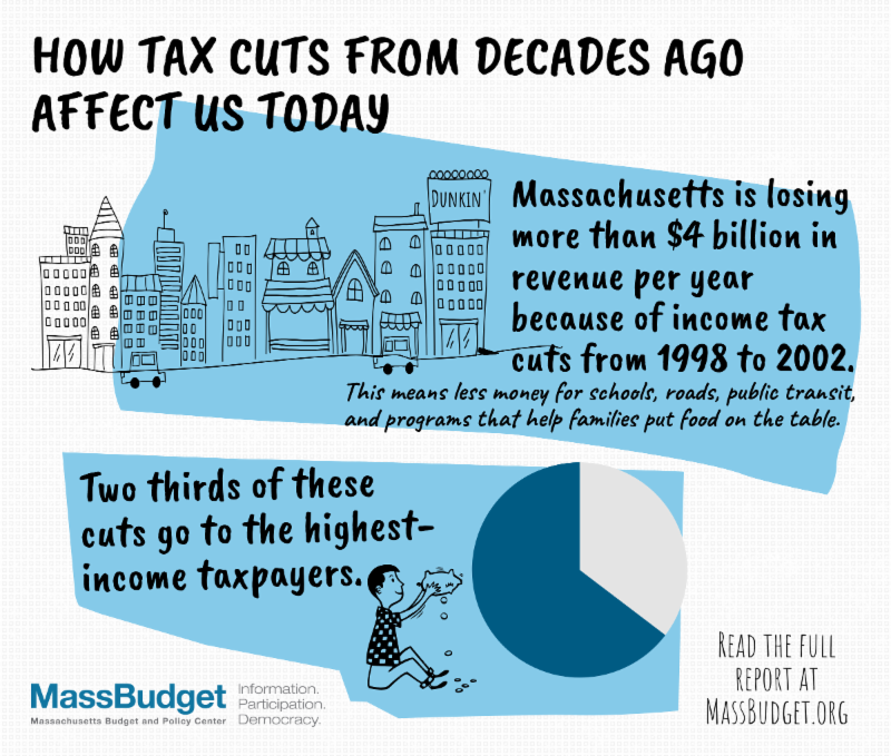 How do decades-old tax cuts affect our state today?
