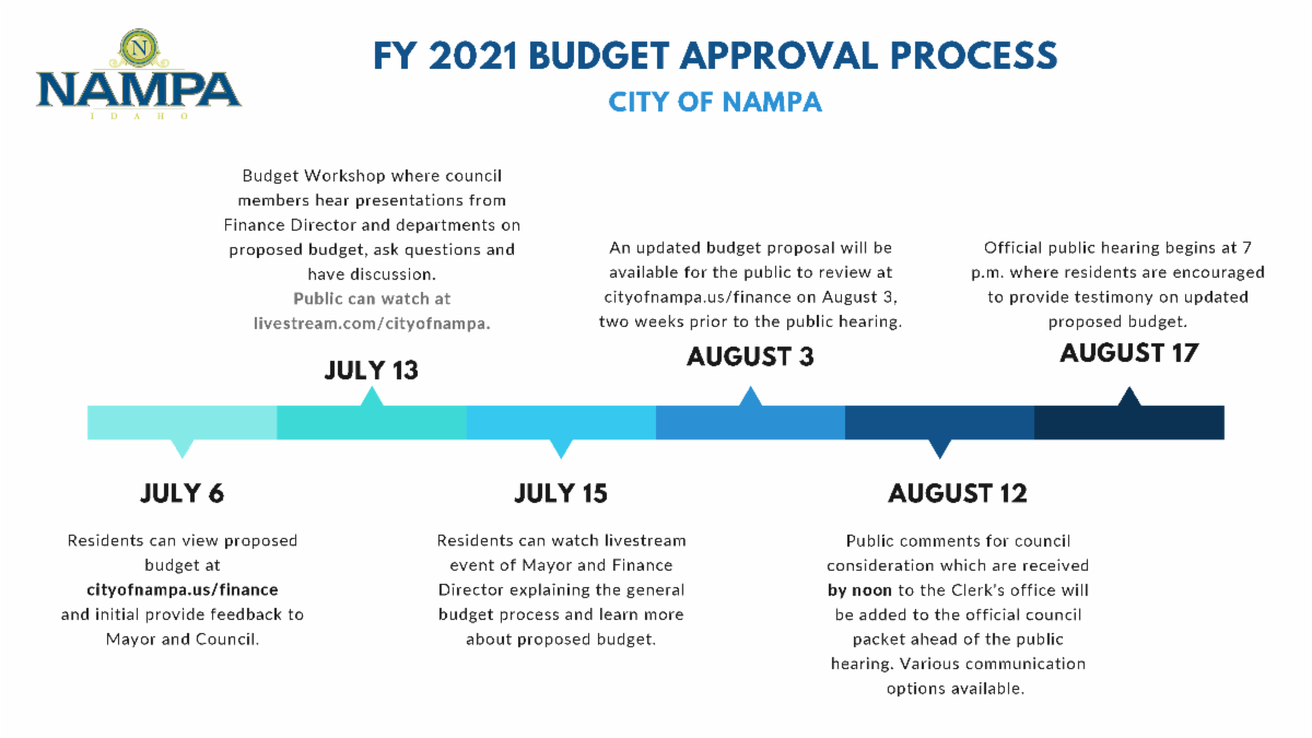 City of Nampa overview FY 2021 budget approval process