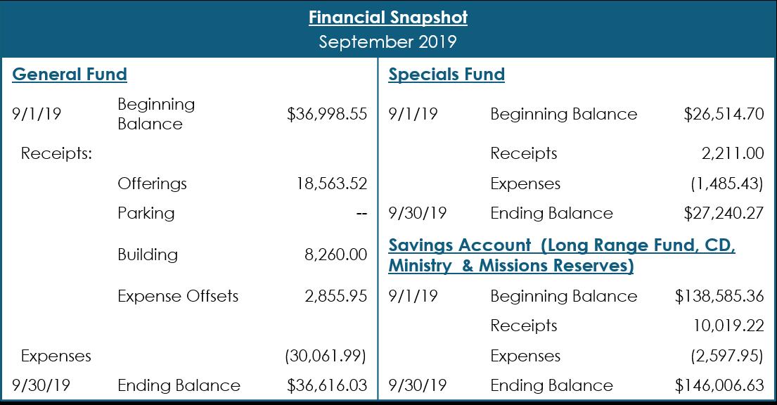 Sept 2019 Financial Snapshot
