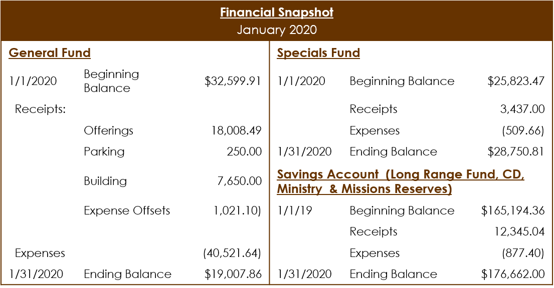 January 2020 Financial snapshot