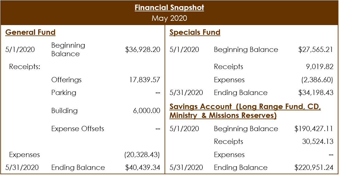 May 202 financial snapshot
