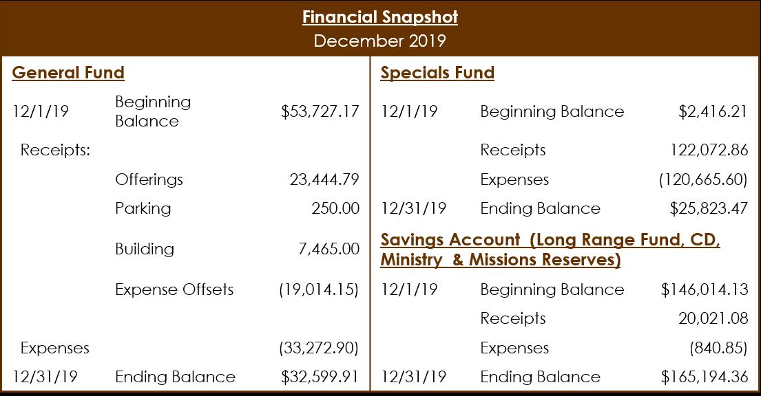 Dec 2019 Financial snapshot