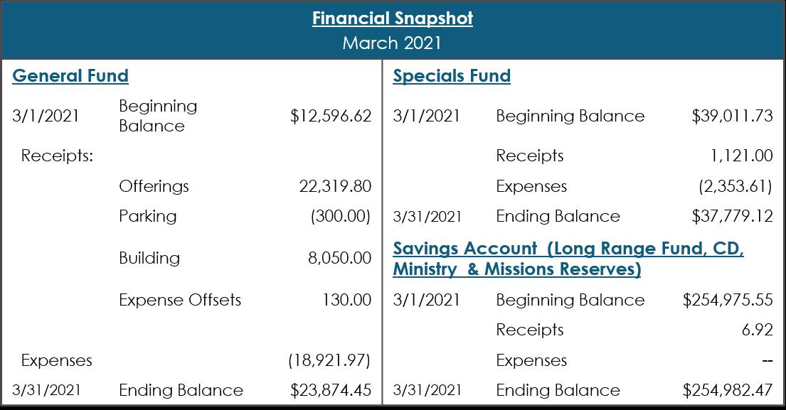 Mar 2021 Financial Snapshot