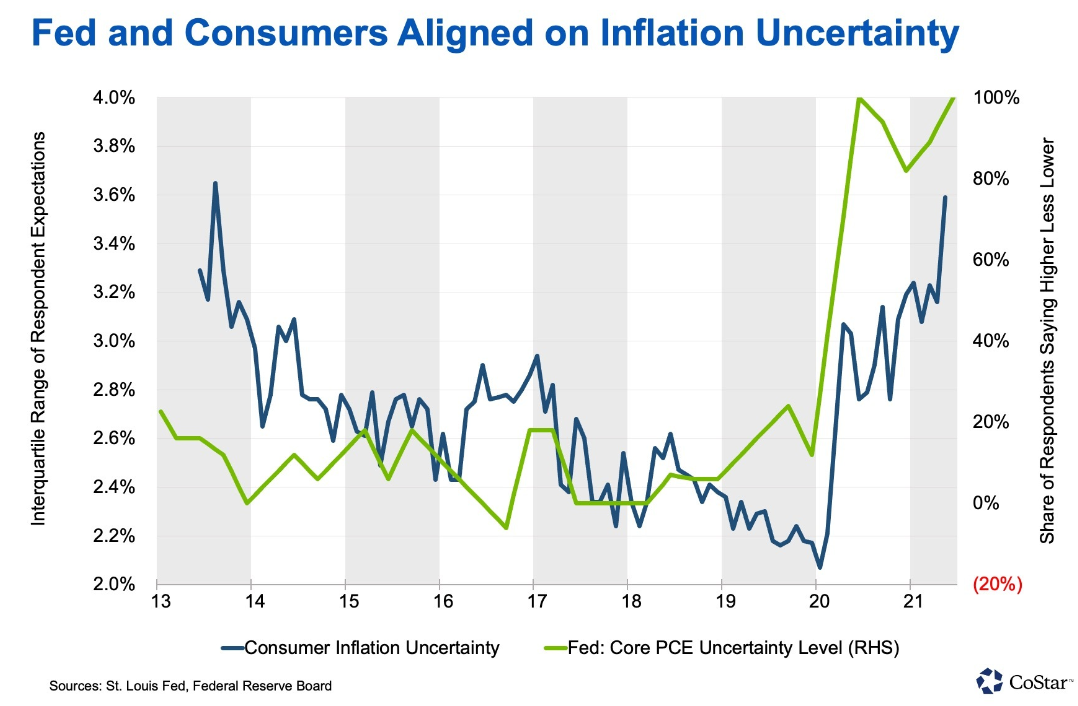 Feds & Consumers Aligned on Inflation Uncertainty Graph