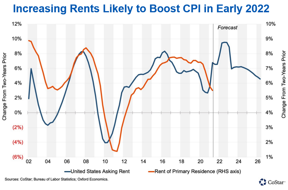 Increasing Rents Likely to Boost CPI chart