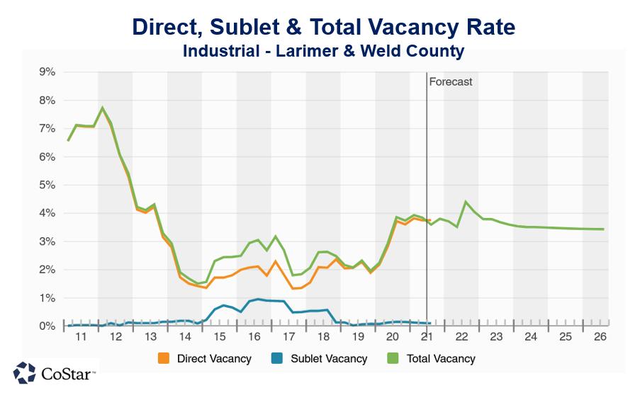 Industrial Vacancy Chart
