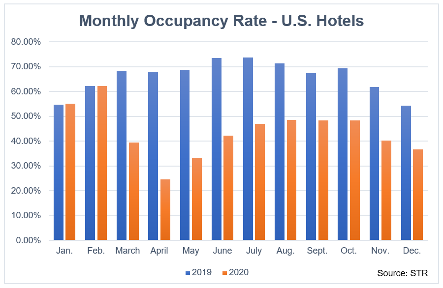 Monthly Occupancy Rates - U.S. Hotels