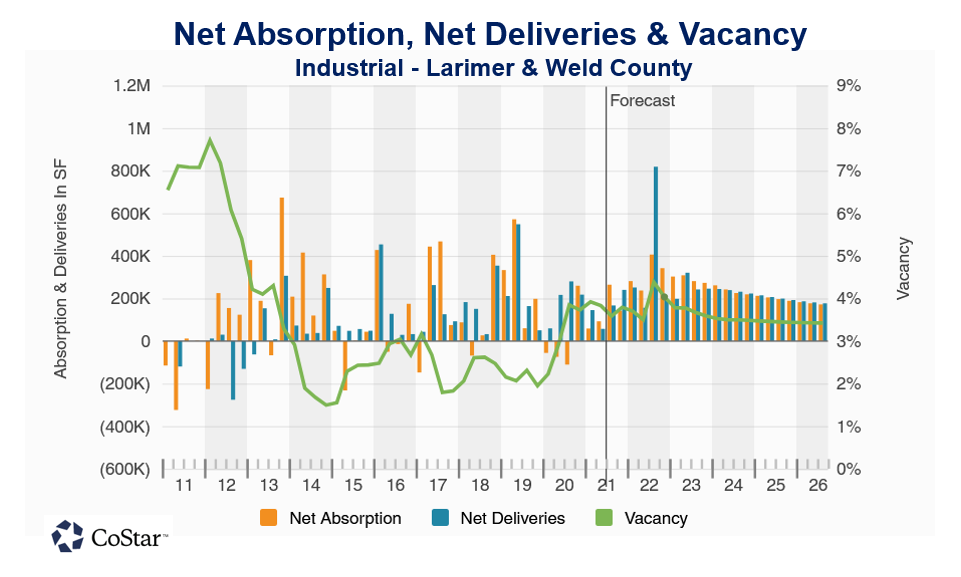 Industrial Absorption, Deliveries & Vacancy Chart