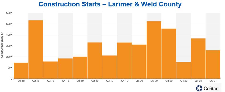 Construction Starts - Larimer & Weld County chart
