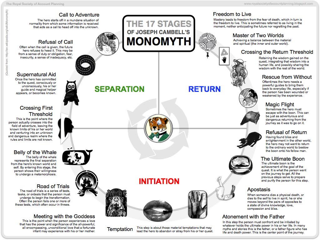 The 17 Stages of Monomyth