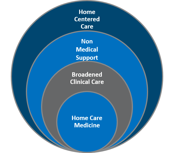 Home Centered Care Networks