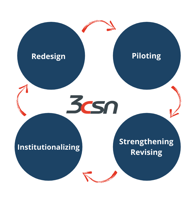 Image showing 3CSN's Appreciative Inquiry model:  redesign, piloting, strengthening & revising, and institutionalizing with arrows between them to show that they are connected.
