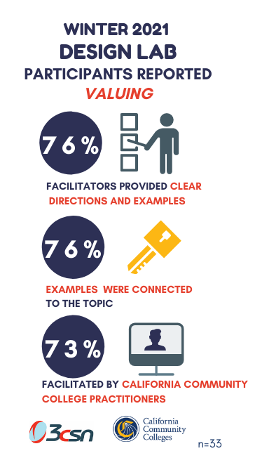 Infographic Winter 2021 design lab participants reported valuing 76 percent clear directions and examples 76 percent examples connected to topic 73 percent facilitated by ccc practitioners