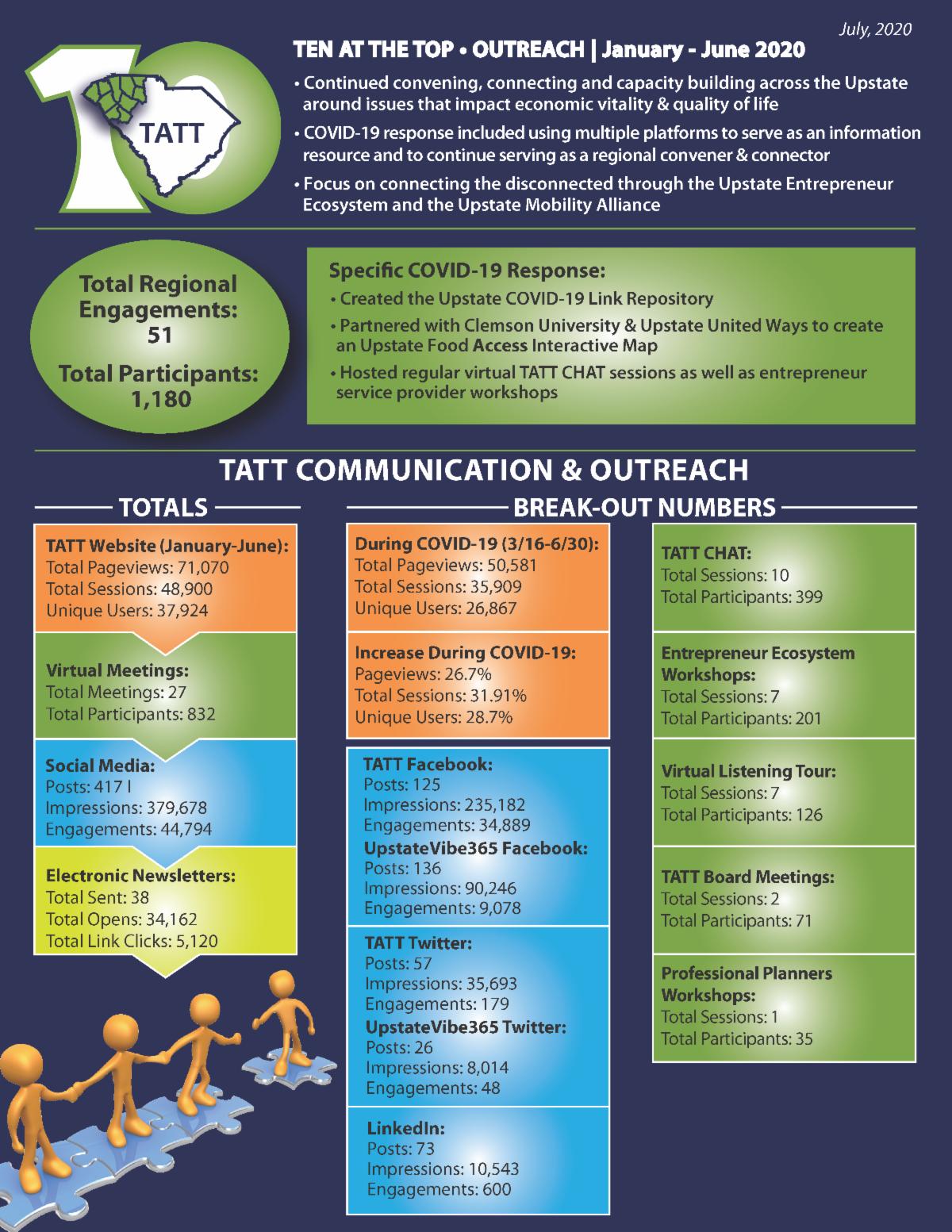 TATT Mid-Year Report
