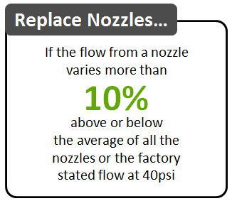 Replace nozzles if the flow from a nozzle varies more than 10% above or below the average of all the nozzles or the factory stated flow at 40 psi.