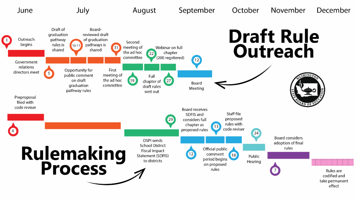 Rulemaking timeline depicting that we are at the end of the rulemaking process as of the November Board Meeting on November 7.