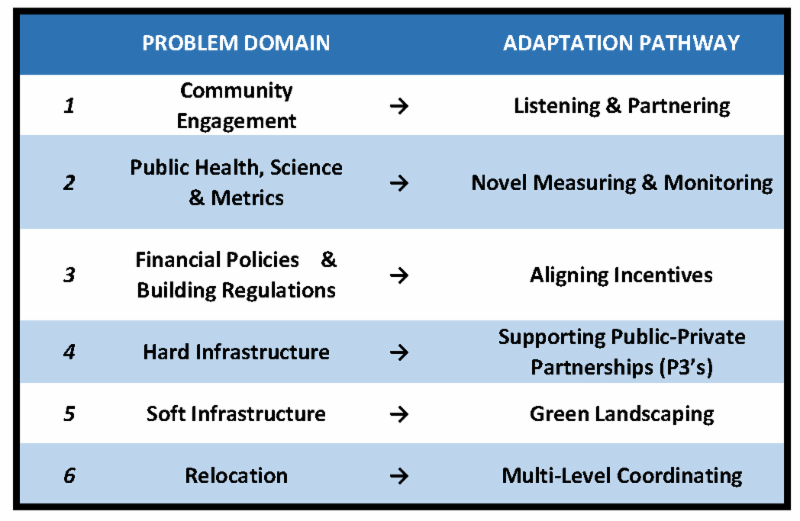 Domains-Pathways
