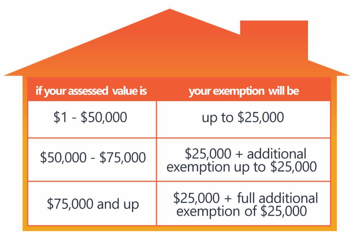 Exemption Comparison Chart