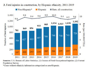Chart of Fatal Falls in Construction, 2011-2019