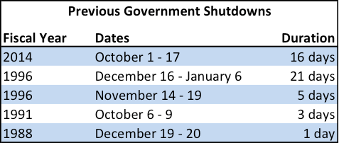 Image: Past federal government shutdown lengths Credit: Wildfire Today