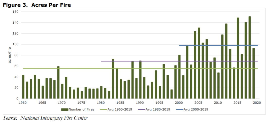 Graph: Wildfire Acres Per Fire by Year