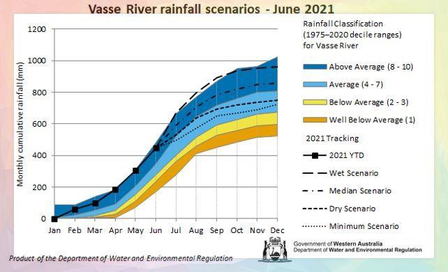 Vasse River rainfall.JPG