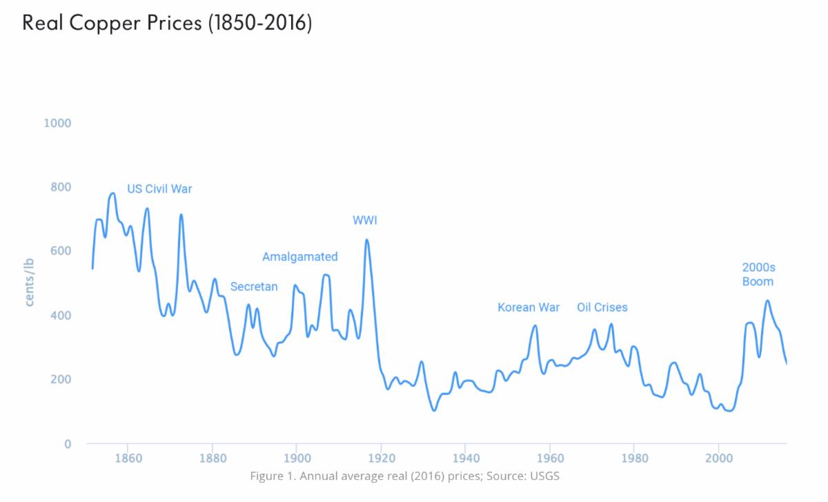 Historical copper price
