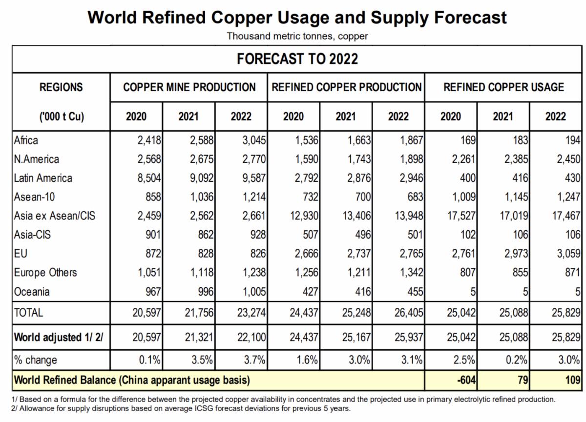 Refined Copper supply-demand table