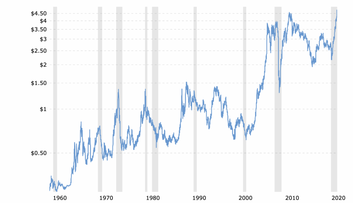 Copper Price 45-Year Historical Chart