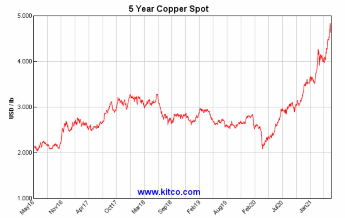 5 year copper spot price