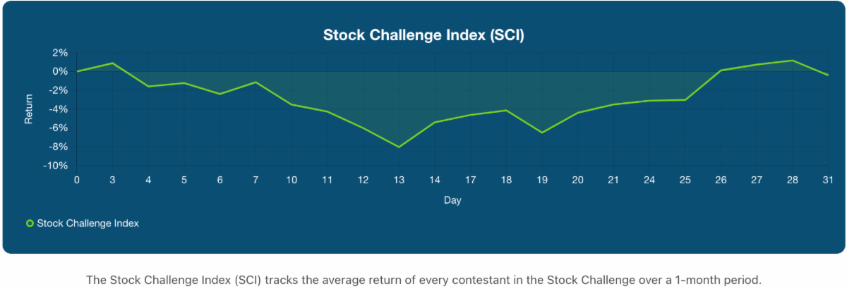 Stock Challenge Index