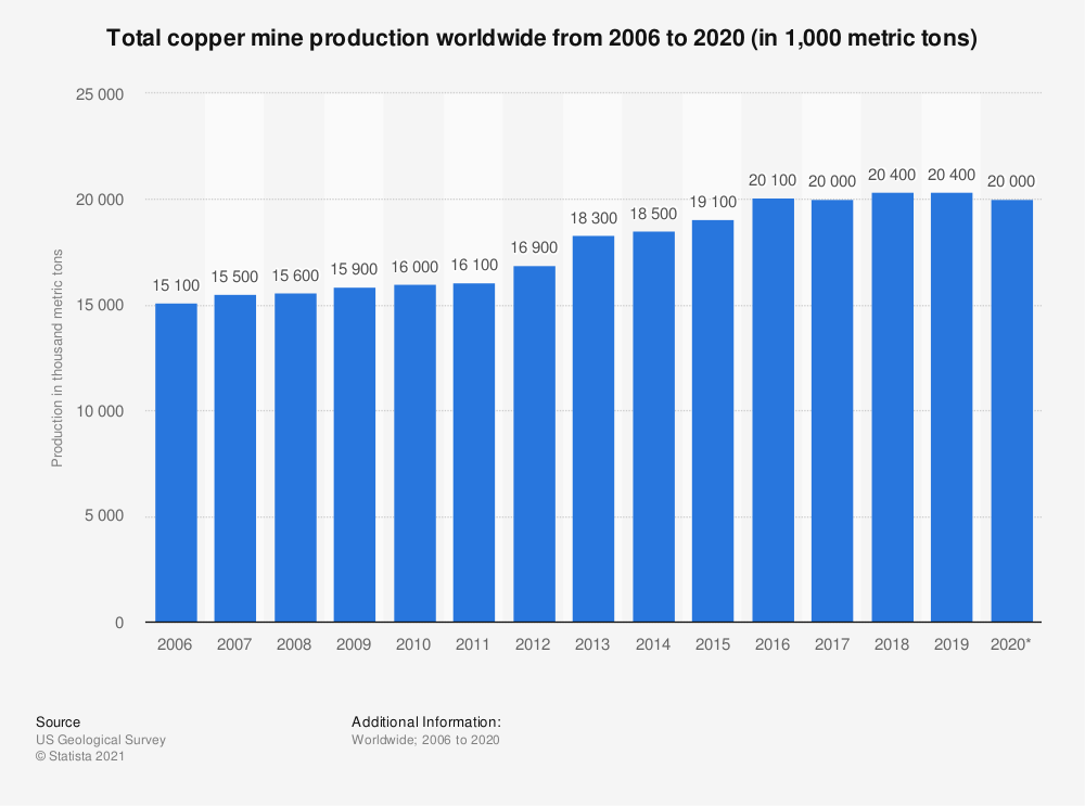 Chart of Copper mine production worldwide 06 - 20