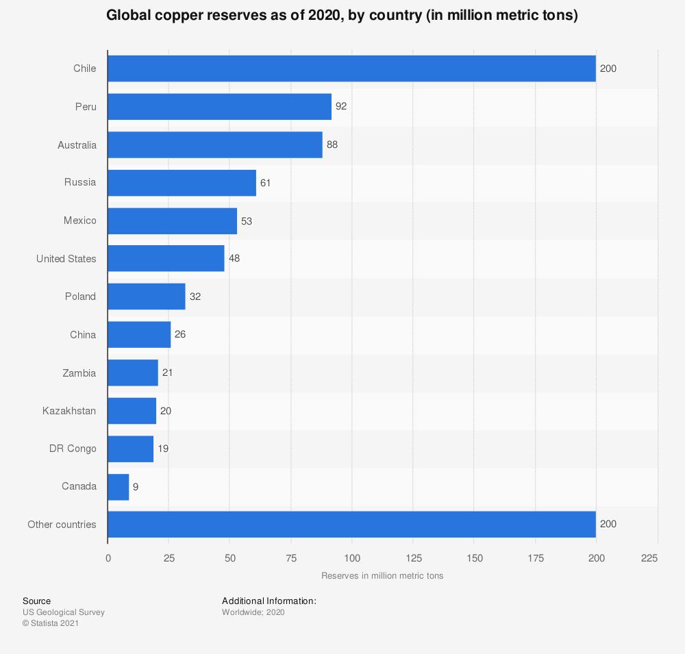 Global copper reserves 2020