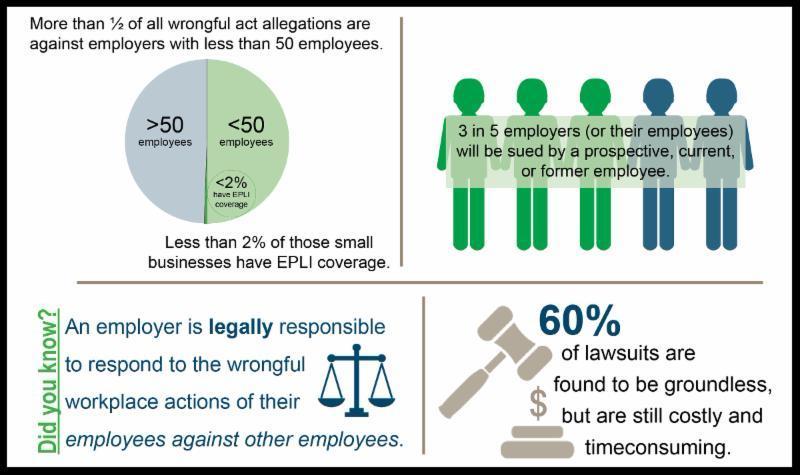 EPLI Infographic