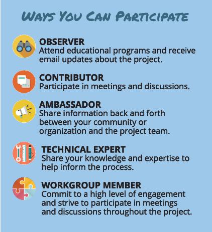 Description of project roles for community members