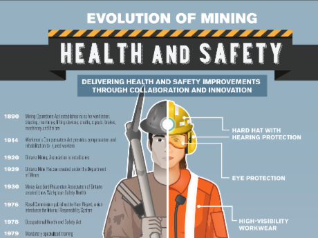Infographic of mining worker PPE