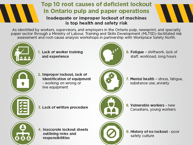 Poster Top 10 root causes of deficient lockout of machines