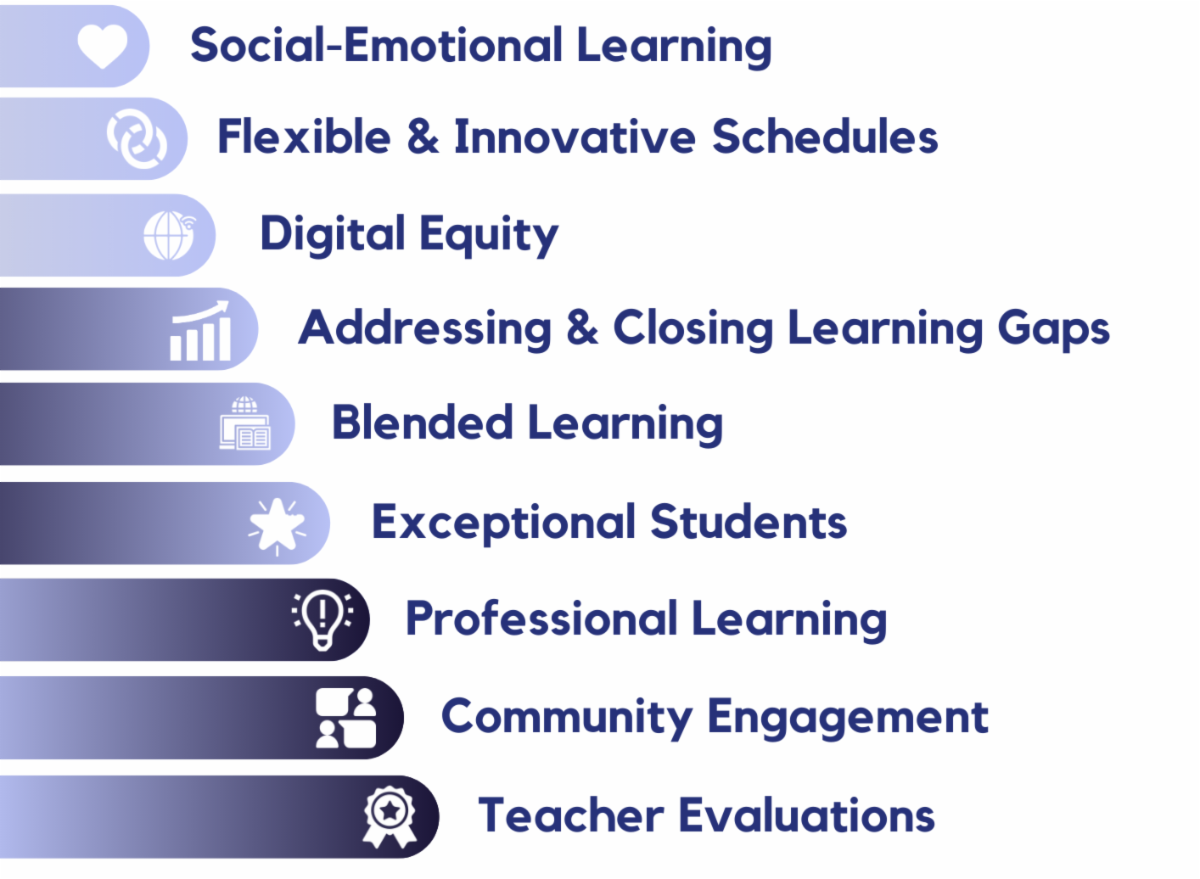 Social Emotional Learning  Flexible & Innovative Schedules Digital Equity Addressing & Closing Learning Gaps Blended Learning Exceptional Students Professional Learning Community Engagement Teacher Evaluations