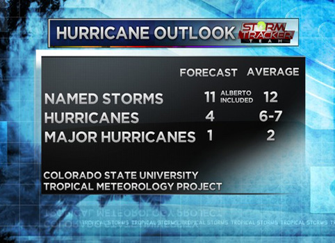 Hurricane outlook 2018