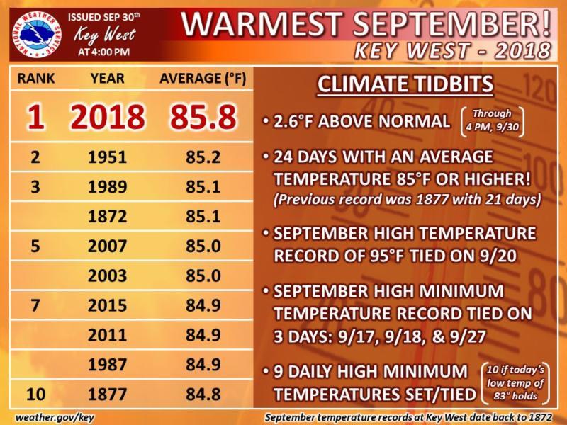 key west september temperature
