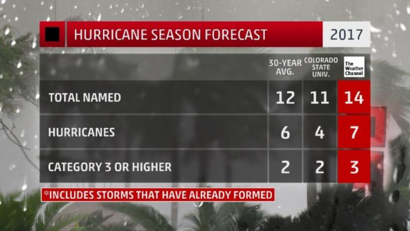 2017 Hurricane season
