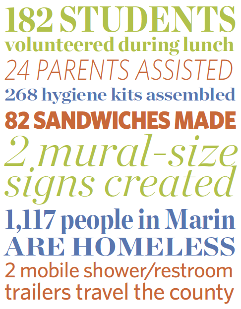 182 Mill Valley Middle School students volunteered during lunch. 24 parents assisted. 268 hygiene kits assembled. 82 sandwiches made. 2 mural-sized signs created. 1,117 people in Marin are homeless. 2 mobile shower/restroom trailers travel the county.