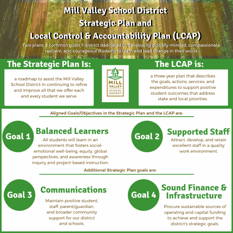 Strategic Plan and Local Control and Accountability Plan infographic