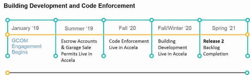 Development Insight - February 2019