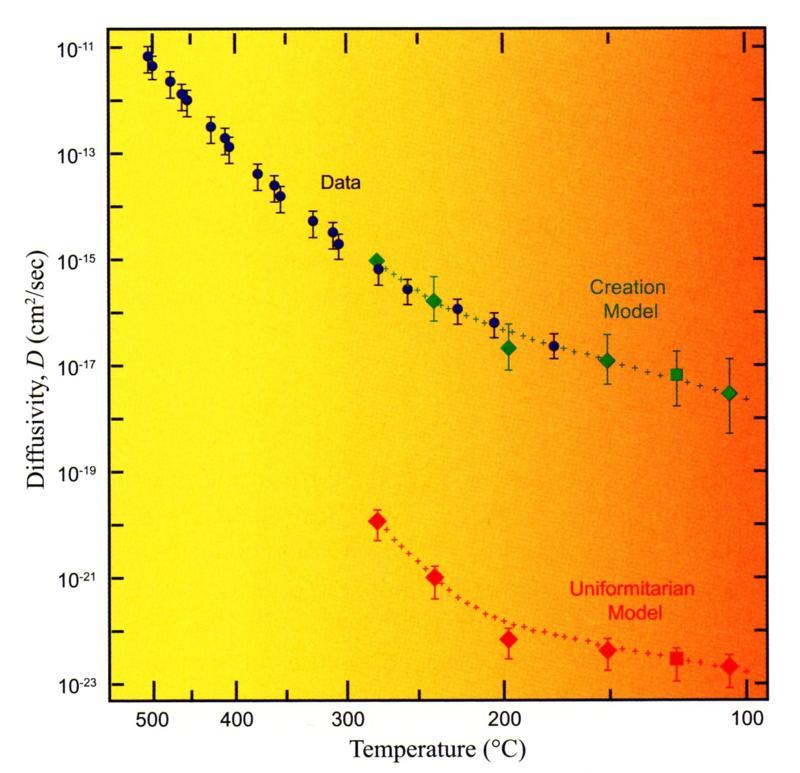 Helium diffusion data graph
