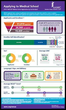 AMCAS infographic