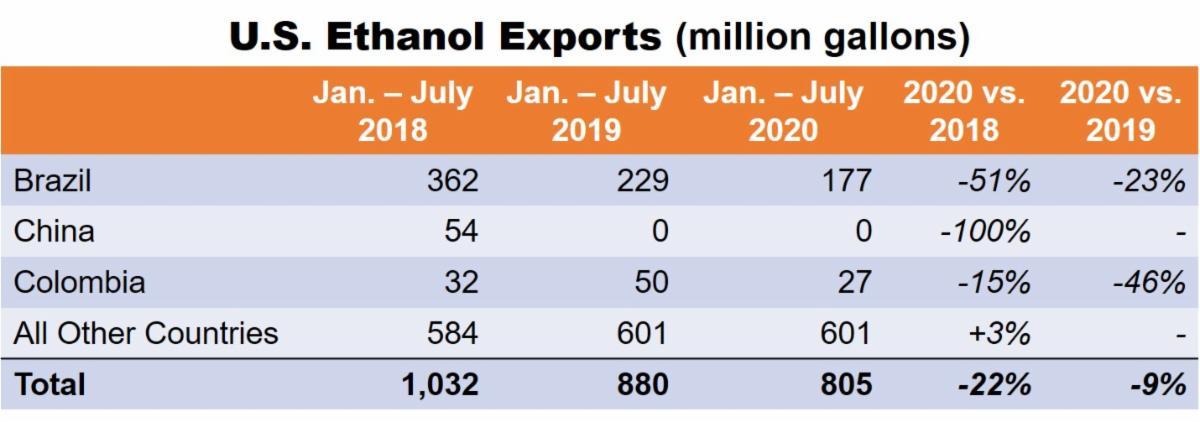 RFA table of U.S. ethanol exports