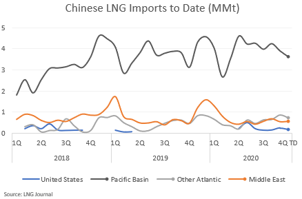 Chinese LNG Imports to Date (MMt)
